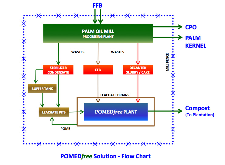 pomedfree solution flow chart